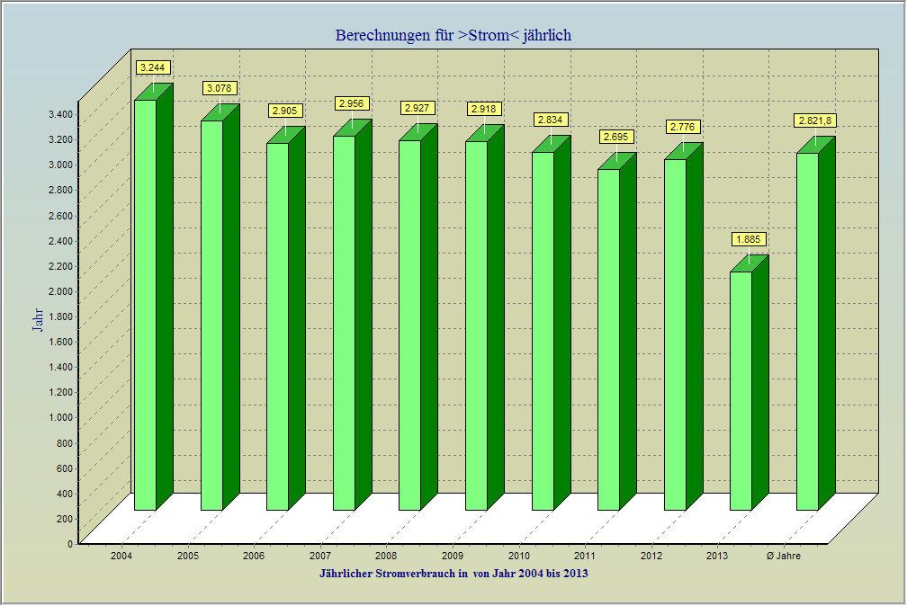 Chart Preisentwicklung